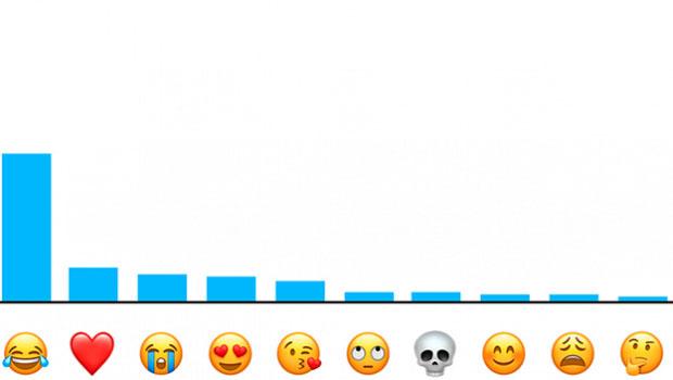 El emoji más popular del 2017